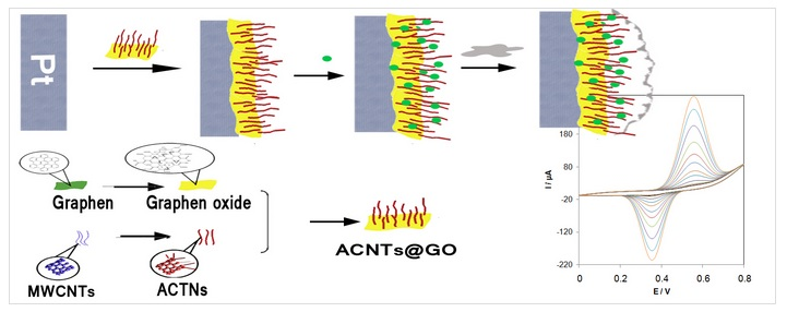Ultrasensitive and selective non-enzymatic glucose detection based on pt electrode modified by carbon nanotubes@ graphene oxide/ nickel hydroxide-Nafion hybrid composite in alkaline media