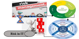 Risk Management in Information Technology