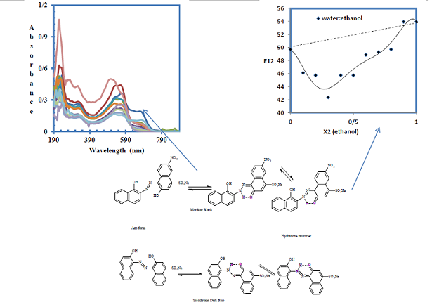 Preferential Solvation of Mordant Black and Solochrome Dark Blue in Mixed Solvent Systems