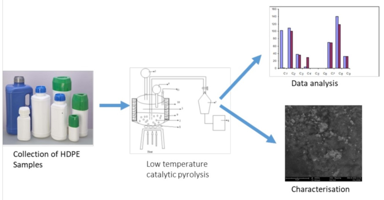 Fuel Gases From Waste High Density Polyethylene (Hdpe) Via Low Temperature Catalytic Pyrolysis