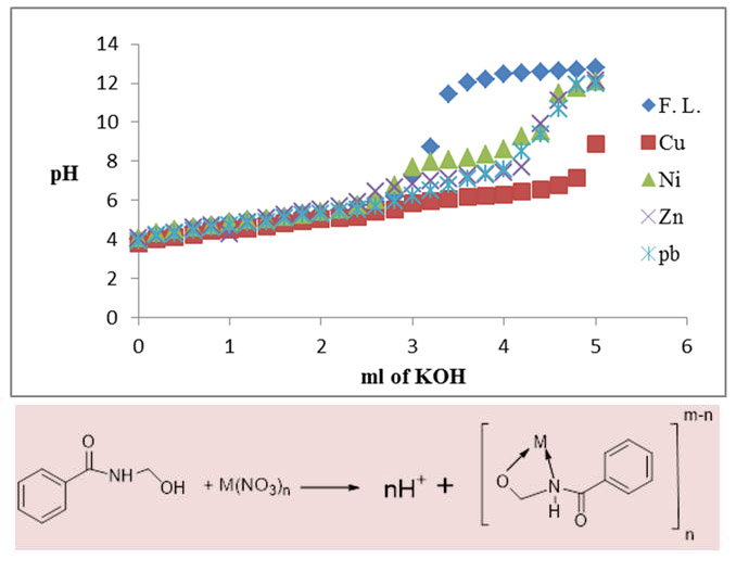 Physico-chemical studies of the complexes of Hippuric acid with Cu(II), Ni(II), Zn(II), and Pb(II) ions in ethanol-water mixed solvent system